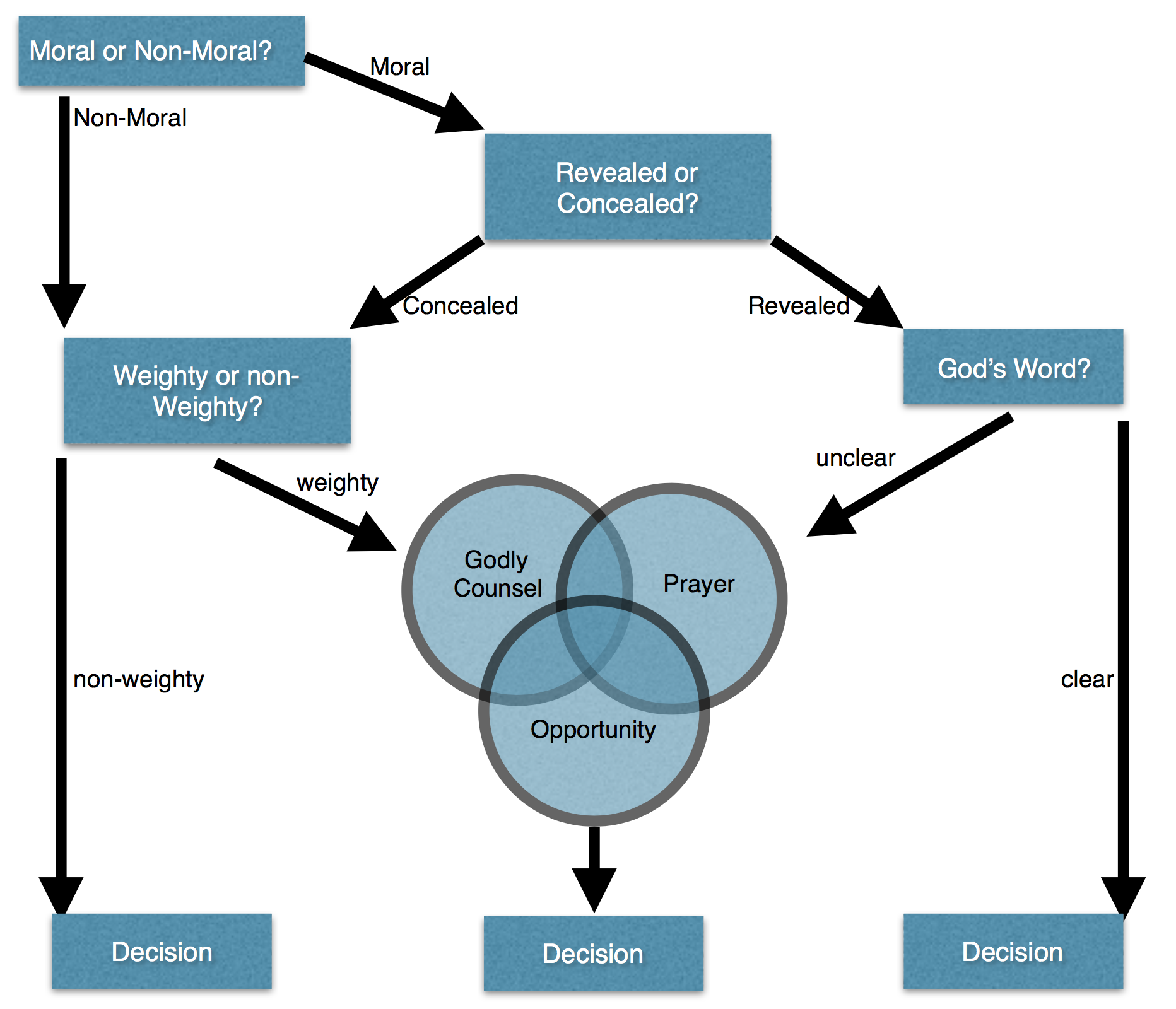 How to discern gods will and make decisions phoenix seminary below is the flow chart process i give to people i disciple as a starting point for how to think through decision making and discerning the will of god nvjuhfo Choice Image